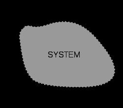 250px-System_boundary.svg